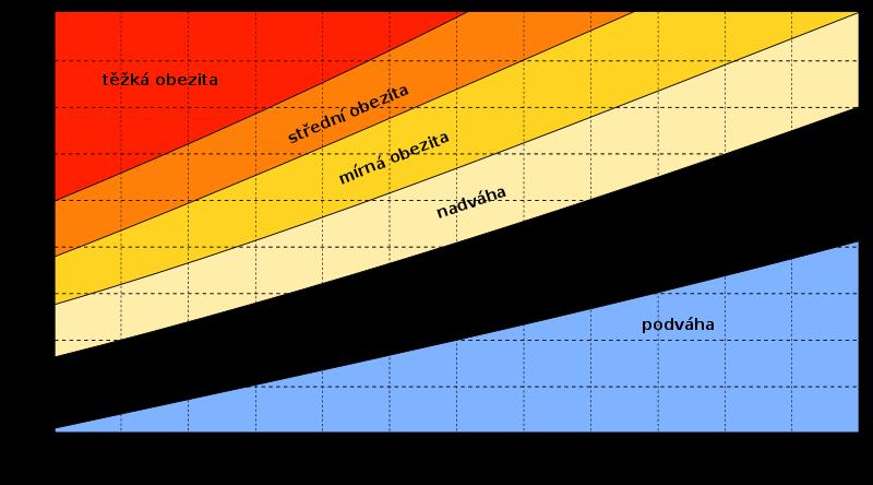 Výpočet BMI - hodnoty BMI